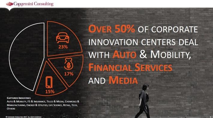 Unternehmen werden nicht innovativer - trotz massiver Investitionen in Innovationszentren