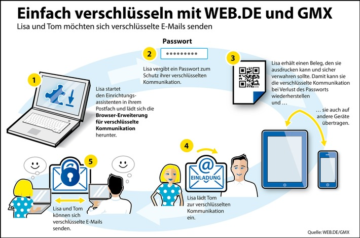 ▷ Weitere Sicherheitsstufe für E Mail   Profi Technologie für