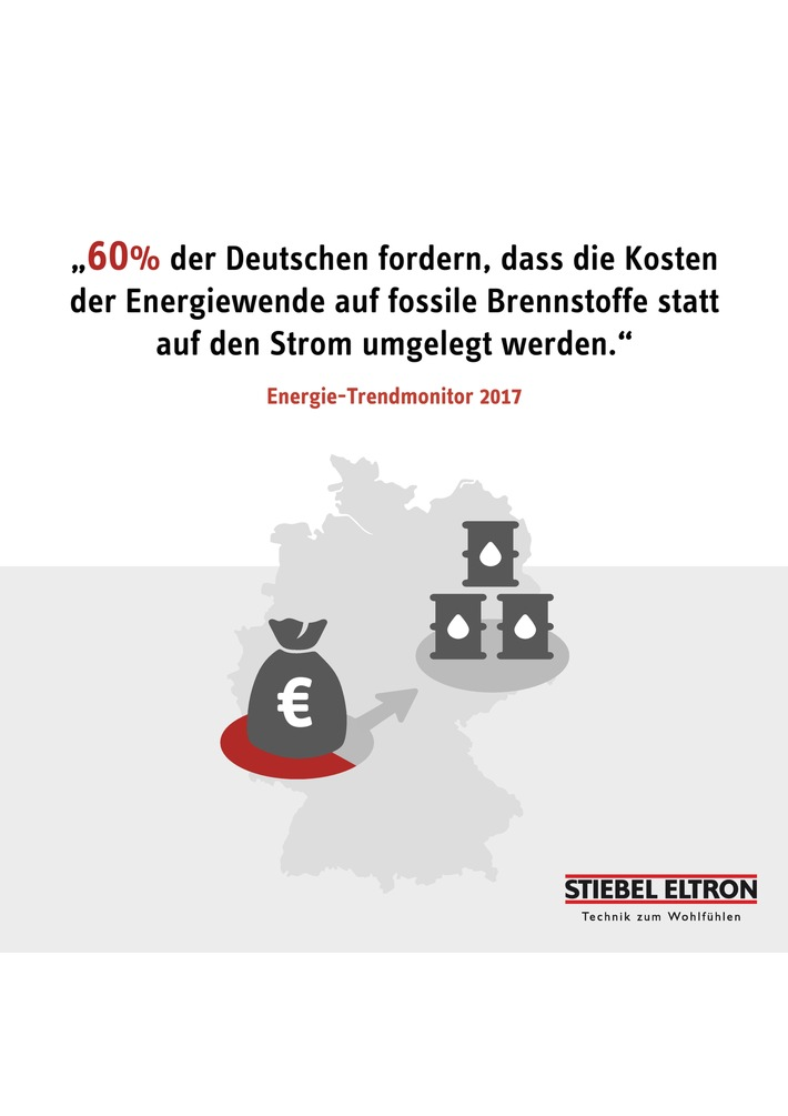"""Energie-Trendmonitor 2017. Weiterer Text über ots und www.presseportal.de/nr/62786 / Die Verwendung dieses Bildes ist für redaktionelle Zwecke honorarfrei. Veröffentlichung bitte unter Quellenangabe: """"obs/STIEBEL ELTRON/Stiebel Eltron"""""""