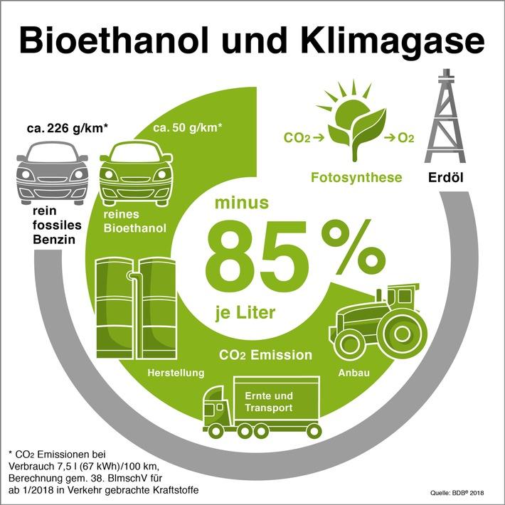 """Kompromiss für die Zukunft europäischer Biokraftstoffe nach 2020 - Bioethanol bleibt wesentlicher Baustein für mehr Klimaschutz / Einsparung Klimagase durch Bioethanol. Weiterer Text über ots und www.presseportal.de/nr/73390 / Die Verwendung dieses Bildes ist für redaktionelle Zwecke honorarfrei. Veröffentlichung bitte unter Quellenangabe: """"obs/Bundesverband der deutschen Bioethanolwirtschaft e. V./BDBe"""""""