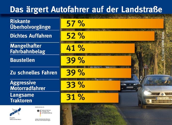 Bei einer repräsentativen Befragung im Auftrag des Deutschen Verkehrssicherheitsrates (DVR) gaben 57 Prozent der Autofahrer ...