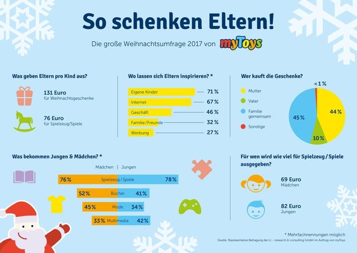 Google Weihnachtsgeschenke.Mytoys Umfrage Eltern Geben Pro Kind 131 Euro Für