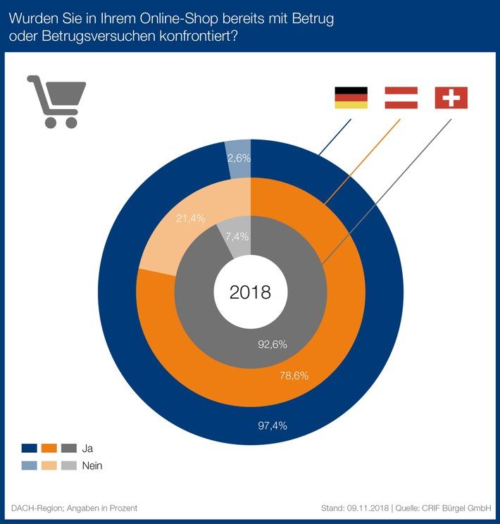 betrug im e commerce ber 97 prozent der h ndler in deutschland sind betroffen presseportal. Black Bedroom Furniture Sets. Home Design Ideas