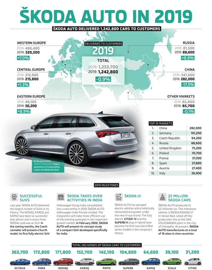200113 INFOGRAPHICS-SKODA car deliveries in 2019.jpg