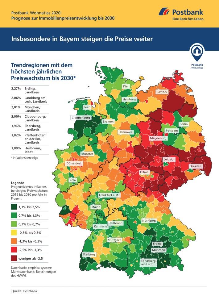"""Postbank Wohnatlas 2020: Lanfristiger Aufwärtstrend am Immobilienmarkt / Modellrechnung zeigt Kaufpreisentwicklung für ganz Deutschland bis 2030 / """"Immobilien auch in Krisenzeiten sicherer Hafen"""""""