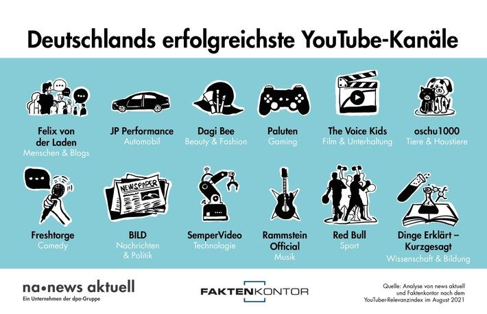 Der YouTube-Kanal von Red Bull ist unter Sport-Begeisterten am beliebtesten, Musik-Fans stehen auf den Kanal von Rammstein Official und Gaming-Freaks auf Paluten. Die dpa-Tochter news aktuell und Faktenkontor haben ausgewertet, welche deutschen YouTube-Kanäle in ausgewählten Kategorien am erfolgreichsten sind. / Weiterer Text über ots und www.presseportal.de/nr/6344 / Die Verwendung dieses Bildes ist für redaktionelle Zwecke unter Beachtung ggf. genannter Nutzungsbedingungen honorarfrei. Veröffentlichung bitte mit Bildrechte-Hinweis.
