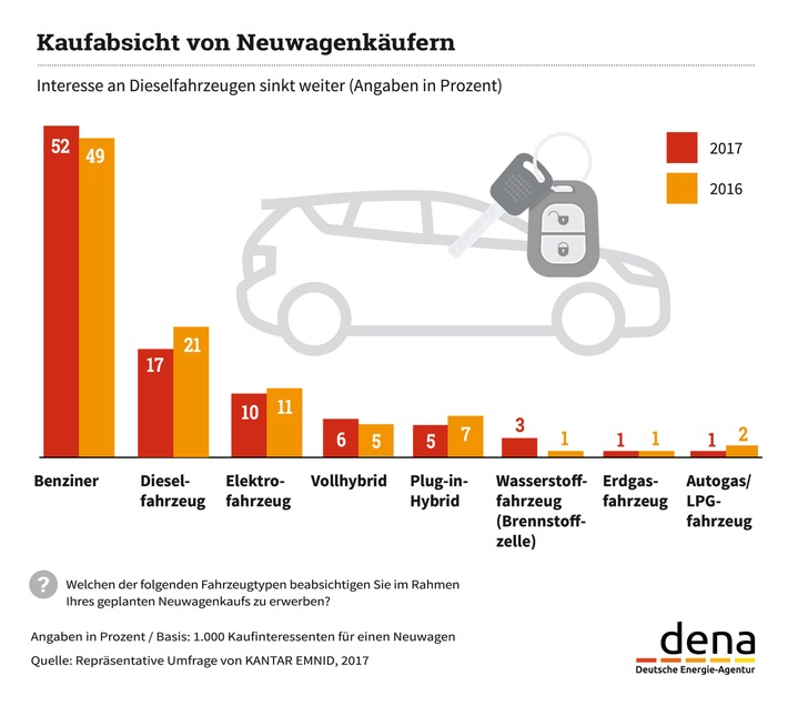 dena-Umfrage: Interesse an Dieselfahrzeugen weiter gesunken