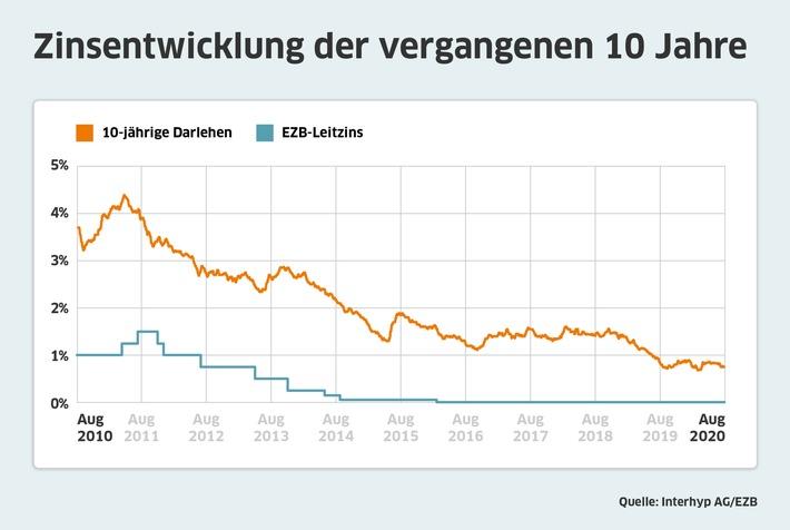 Zinsentwicklung-Bauzinsen-August-2020-Interhyp.jpg