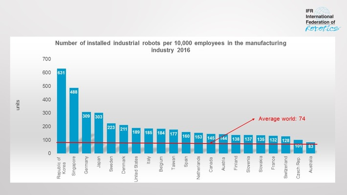 "Robot density: Number of installed robots per 10,000 employees in the manufacturing industry 2016. Weiterer Text über ots und www.presseportal.de/nr/115415 / Die Verwendung dieses Bildes ist für redaktionelle Zwecke honorarfrei. Veröffentlichung bitte unter Quellenangabe: ""obs/The International Federation of Robotics/Weltroboterverband IFR"""
