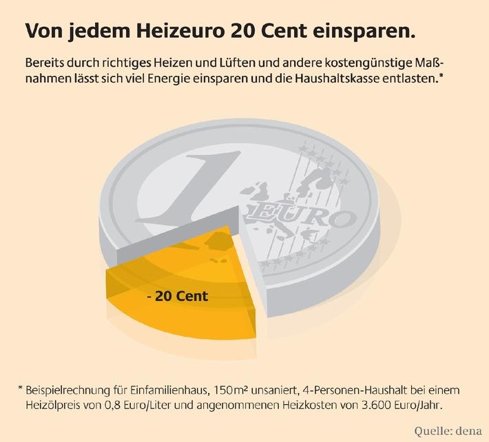 Von jedem Heizeuro 20 Cent einsparen. Neun einfache Tipps zum Heizkosten senken