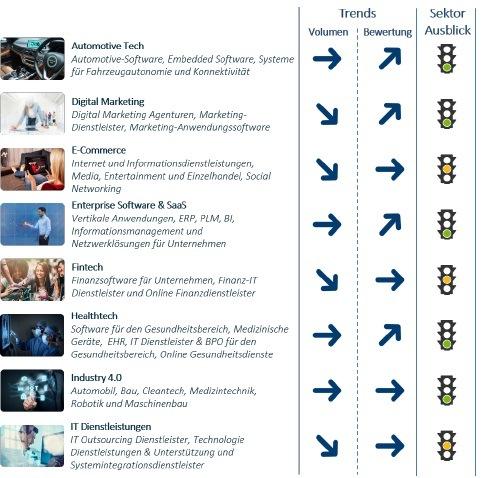 """Tech M&A-Trends der DACH-Region - viel Bewegung und doch Luft nach oben / Anstieg der Bewertungen/prognostizierter Aufwind besonders bei Autotech, Healthtech, Digital Marketing und Enterprise Software / Der aktuelle Hampleton Partners DACH Tech M&A Outlook 2020 Report zeigt, dass einAufwind besonders in den Branchen Autotech, Healthtech, Digital Marketing und Enterprise Software zu erwarten ist. Weiterer Text über ots und www.presseportal.de/nr/127672 / Die Verwendung dieses Bildes ist für redaktionelle Zwecke honorarfrei. Veröffentlichung bitte unter Quellenangabe: """"obs/Hampleton Partners"""""""