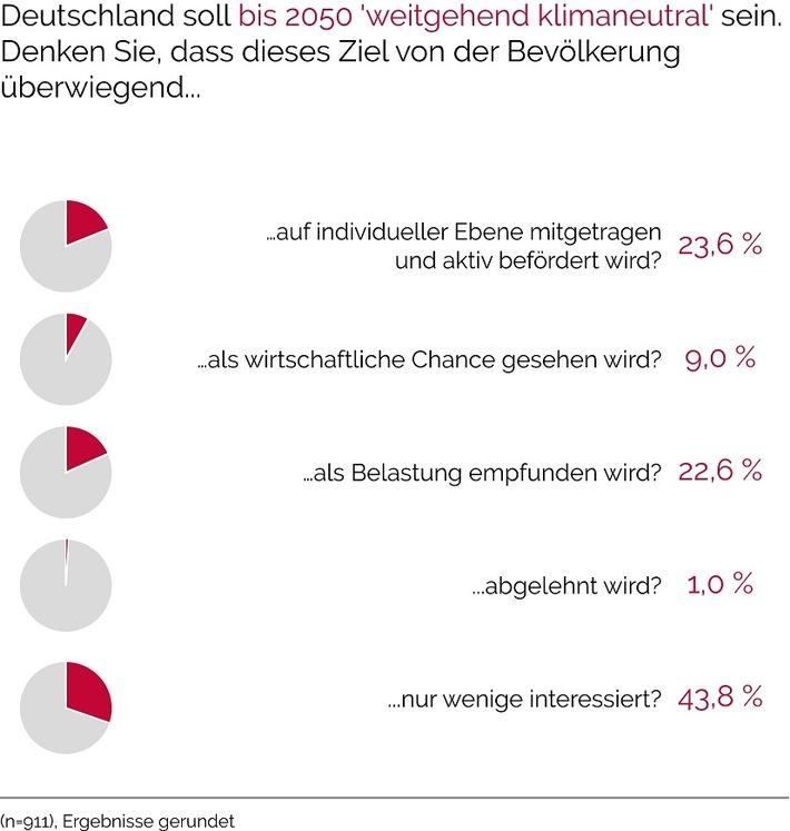Deutschlands Energie-Expert*innen beurteilen Energiewendepolitik skeptisch / Klartext: Energiewende 2018 - Umfrageergebnisse liegen vor