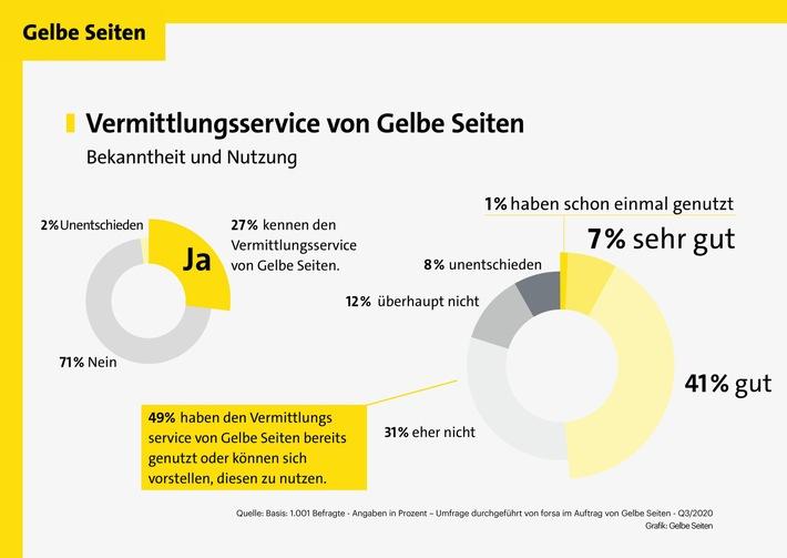 Grafik_GelbeSeiten_PM_Vermittlungsservice_1.jpg