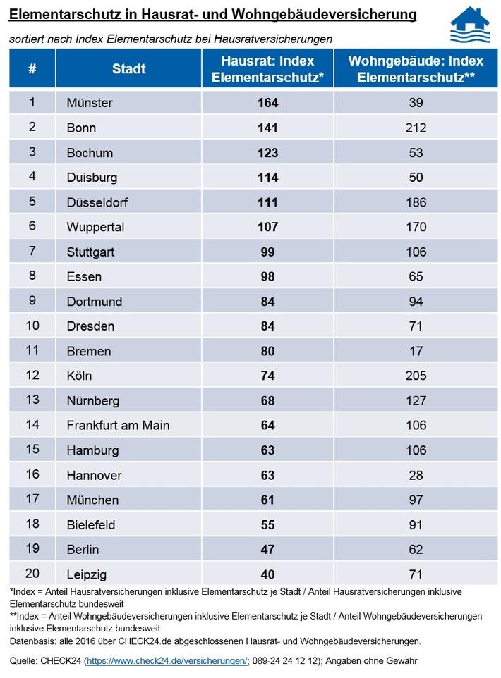 Hausratversicherung: Leipziger am schlechtesten gegen Unwetter versichert