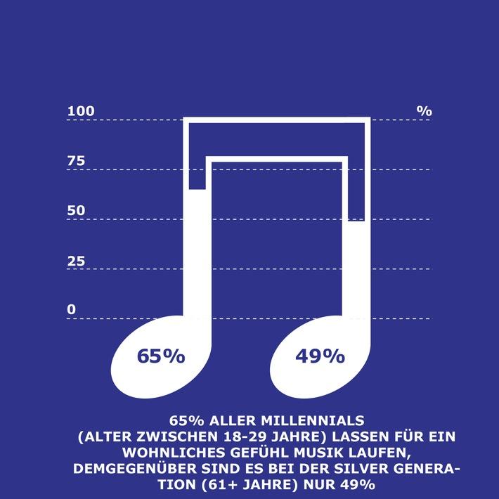 IKEA Life at Home Report: Wie riecht zu Hause?