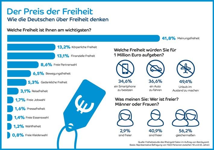 """""""Der Preis der Freiheit"""" / Die Barclaycard Freiheits-Studie"""