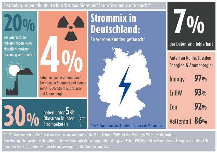 LichtBlick hat den Strommix aller Energieversorger in Deutschland untersucht. Weiterer Text über ots und www.presseportal.de/nr/22265 / Die Verwendung dieses Bildes ist für redaktionelle Zwecke honorarfrei. Veröffentlichung bitte unter Quellenangabe: 'obs/LichtBlick SE'
