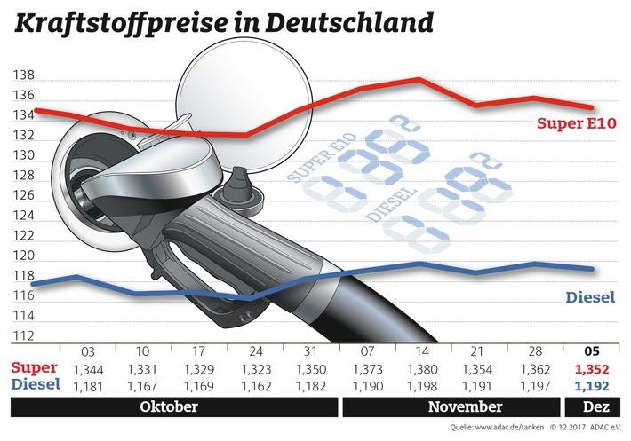 """Kraftstoffpreise im Wochenvergleich / Weiterer Text über ots und www.presseportal.de/nr/7849 / Die Verwendung dieses Bildes ist für redaktionelle Zwecke honorarfrei. Veröffentlichung bitte unter Quellenangabe: """"obs/ADAC/ADAC-Grafik"""""""