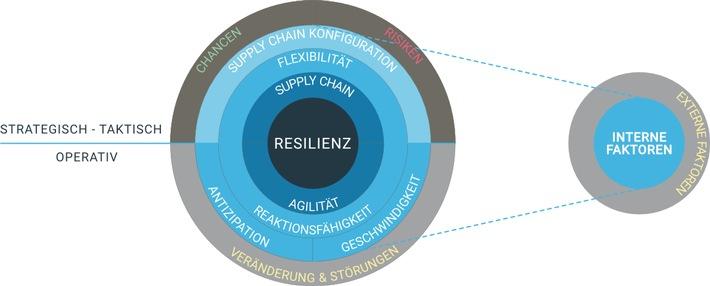 Supply Chain Planung / Resilienz / Weiterer Text über ots und www.presseportal.de/nr/154030 / Die Verwendung dieses Bildes ist für redaktionelle Zwecke unter Beachtung ggf. genannter Nutzungsbedingungen honorarfrei. Veröffentlichung bitte mit Bildrechte-Hinweis.