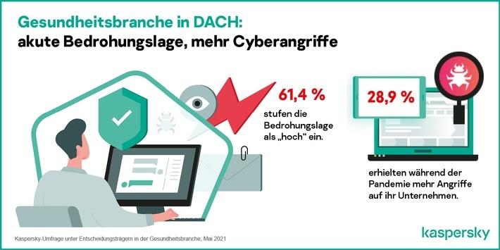 Kaspersky-Infografik / Weiterer Text über ots und www.presseportal.de/nr/58214 / Die Verwendung dieses Bildes ist für redaktionelle Zwecke unter Beachtung ggf. genannter Nutzungsbedingungen honorarfrei. Veröffentlichung bitte mit Bildrechte-Hinweis.
