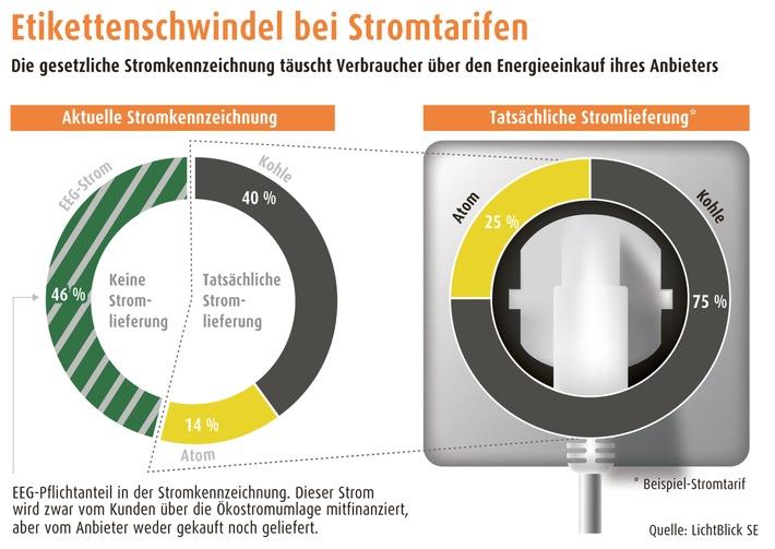 Studie: Staatlich verordneter Etikettenschwindel bei Stromkennzeichnung