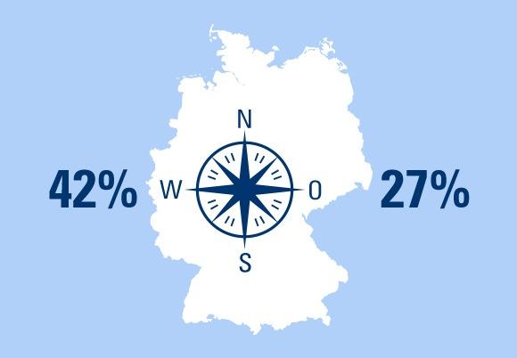 25 JAHRE MAUERFALL: Wie viel betriebliche Altersvorsorge haben die Deutschen? Ein Ost-West-Vergleich