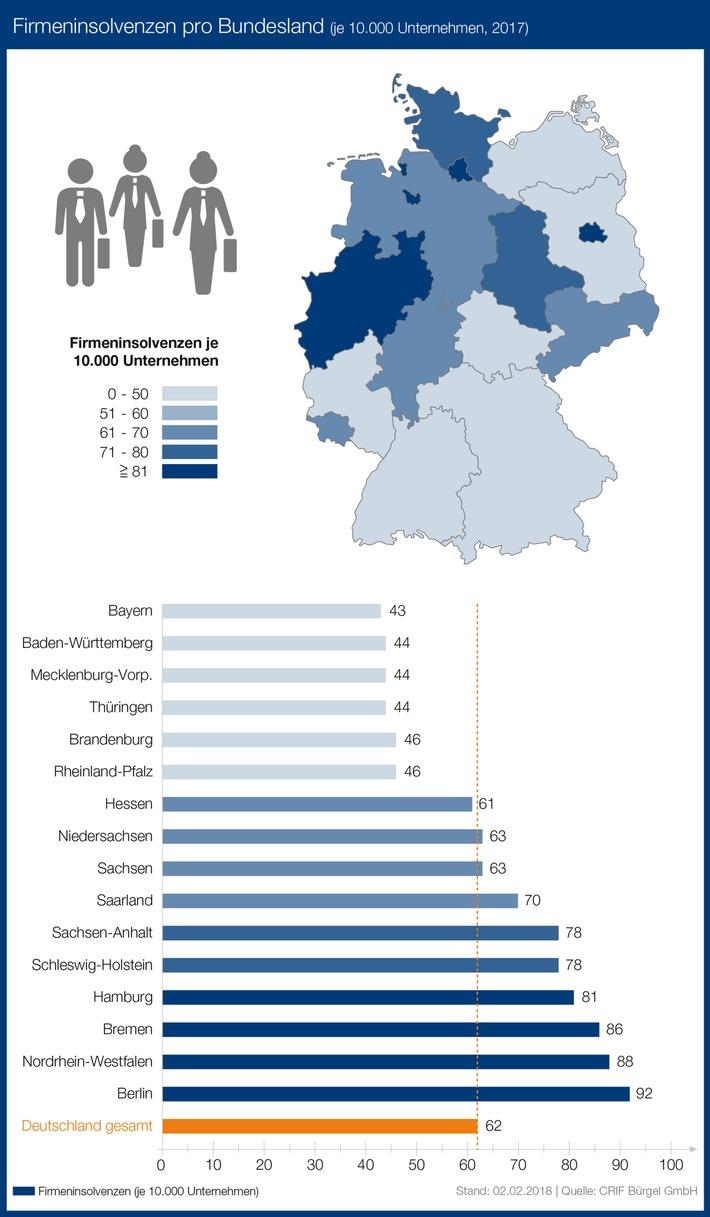 """Im bundesweiten Vergleich gab es mit 92 Insolvenzen je 10.000 Unternehmen in Berlin die meisten Pleiten im Jahr 2017. Der Bundesdurchschnitt lag 2017 bei 62 Insolvenzen je 10.000 Unternehmen. Die wenigsten Firmenpleiten gab es im Jahr 2017 mit 43 Firmenpleiten je 10.000 Unternehmen in Bayern. Weiterer Text über ots und www.presseportal.de/nr/22285 / Die Verwendung dieses Bildes ist für redaktionelle Zwecke honorarfrei. Veröffentlichung bitte unter Quellenangabe: """"obs/CRIF Bürgel GmbH"""""""