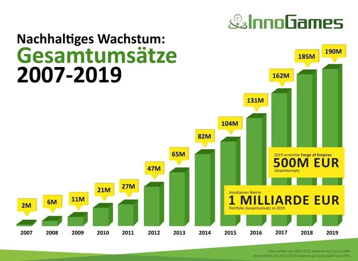 """Nachhaltiges Wachstum: Gesamtumsätze 2007 - 2019. Weiterer Text über ots und www.presseportal.de/nr/79624 / Die Verwendung dieses Bildes ist für redaktionelle Zwecke honorarfrei. Veröffentlichung bitte unter Quellenangabe: """"obs/InnoGames GmbH"""""""