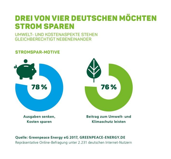 Drei von vier Deutschen möchten ihren Stromverbrauch senken und Energie einsparen. Dabei ist das Motiv, einen Beitrag zum Umwelt- und Klimaschutz zu leisten, ebenso wichtig wie das Schonen der eigenen Haushaltskasse. Das ist das Ergebnis einer repräsentativen Online-Umfrage im Auftrag des Ökoenergieanbieters Greenpeace Energy. Weiterer Text über ots und www.presseportal.de/nr/16698 / Die Verwendung dieses Bildes ist für redaktionelle Zwecke honorarfrei. Veröffentlichung bitte unter Quellenangabe: 'obs/Greenpeace Energy eG'