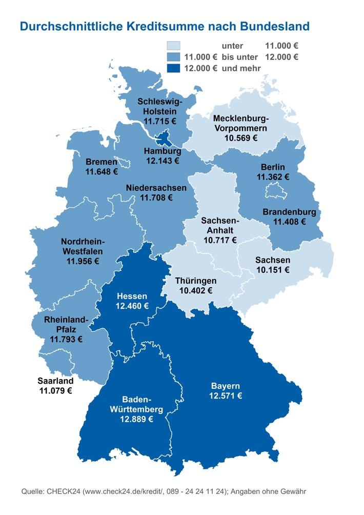 """Quelle: CHECK24 (www.check24.de/kredit/; 089 - 24 24 11 24); Angaben ohne Gewähr Weiterer Text über ots und www.presseportal.de/nr/73164 / Die Verwendung dieses Bildes ist für redaktionelle Zwecke honorarfrei. Veröffentlichung bitte unter Quellenangabe: """"obs/CHECK24 GmbH/CHECK24.de"""""""