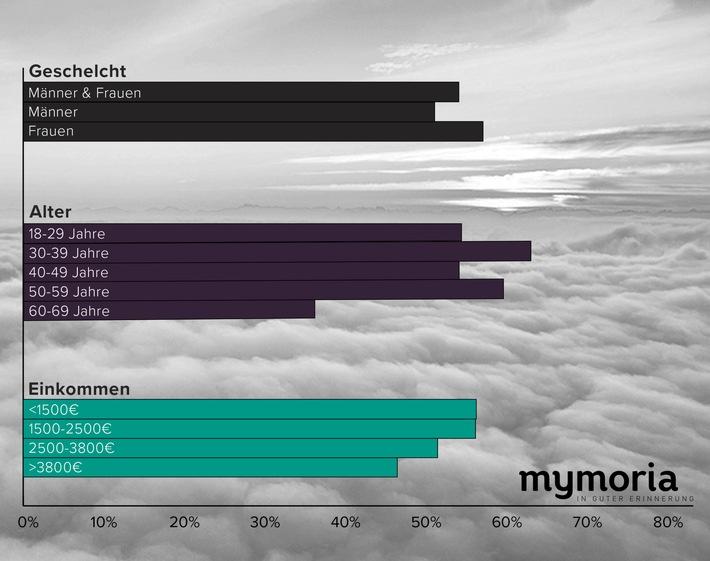 Bestattungsvorsorge: 54 Prozent der Deutschen treffen keine Vorbereitung