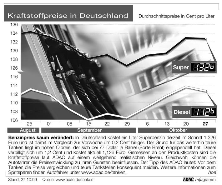 ADAC-Grafik: Aktuelle Kraftstoffpreise in Deutschland (Mit Grafik)