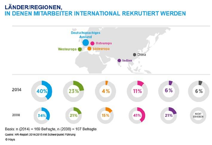 Unternehmen rekrutieren zu wenig international HR-Report 2014/2015 von Hays und IBE