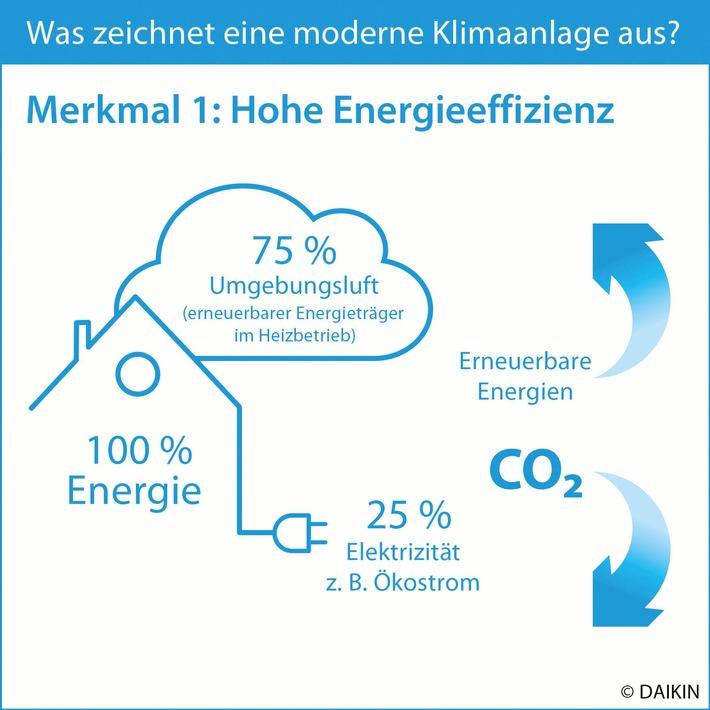 Klimakiller oder zukunftssichere Technologie? / Fünf Merkmale einer modernen und klimaschonenden Klimaanlage