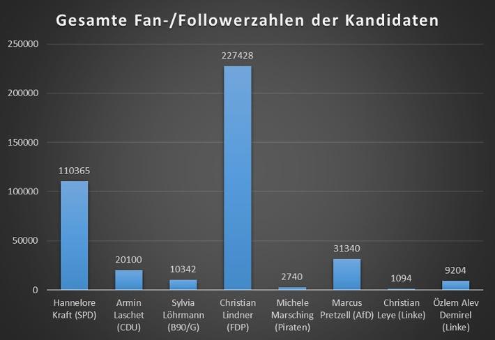 """Christian Lindner (FDP) hat die höchste Gesamtzahl an Fans und Followern im Social Web. Weiterer Text über ots und www.presseportal.de/nr/115637 / Die Verwendung dieses Bildes ist für redaktionelle Zwecke honorarfrei. Veröffentlichung bitte unter Quellenangabe: """"obs/FelixBeilharz.de/Felix Beilharz"""""""