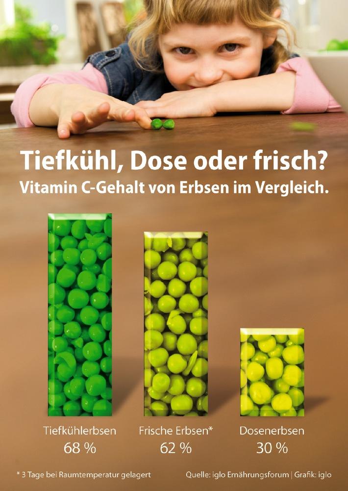 """Vitamin C-Gehalt von Tiefkühl-, Dosen- und frischen Erbsen im Vergleich. Die Verwendung dieses Bildes ist für redaktionelle Zwecke honorarfrei. Abdruck bitte unter Quellenangabe: """"obs/iglo"""""""