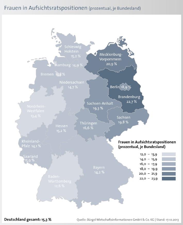 Frauenquote in Aufsichtsratspositionen liegt in Deutschland bei 15,3 Prozent (BILD)