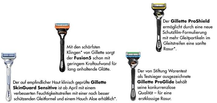 Eigenschaften der Systemrasierer / Weiterer Text über ots und www.presseportal.de/nr/35513 / Die Verwendung dieses Bildes ist für redaktionelle Zwecke unter Beachtung ggf. genannter Nutzungsbedingungen honorarfrei. Veröffentlichung bitte mit Bildrechte-Hinweis.