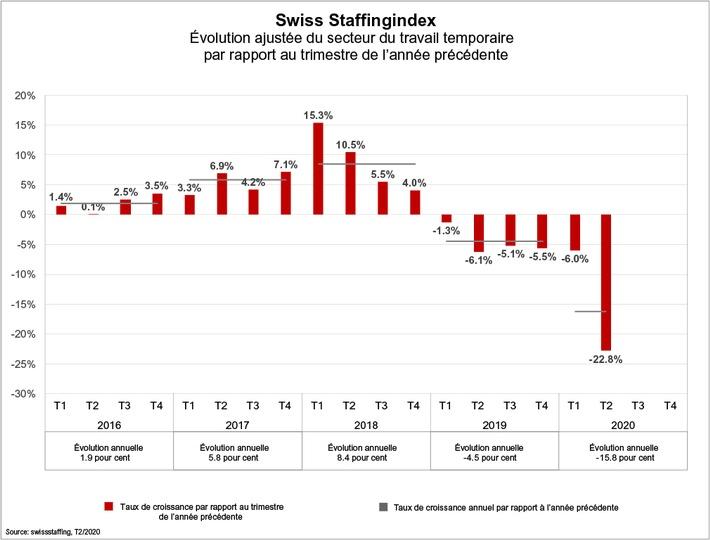 swiss-staffingindex-quartalsentwicklung-q2-2020-f.jpg
