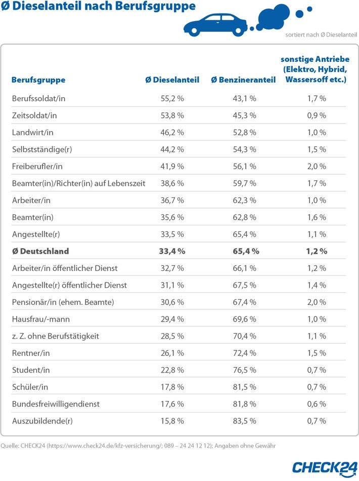 """Durchschnittlicher Dieselanteil nach Berufsgruppen. Weiterer Text über ots und www.presseportal.de/nr/73164 / Die Verwendung dieses Bildes ist für redaktionelle Zwecke honorarfrei. Veröffentlichung bitte unter Quellenangabe: """"obs/CHECK24 GmbH"""""""