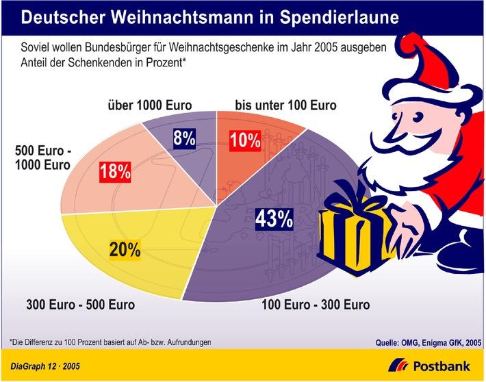 """Trotz verhaltener Konsumlaune wollen sich die Bundesbürger bei den Weihnachtsgeschenken nicht lumpen lassen. Nach Angaben des Verbandes deutscher Media-Agenturen OMG e.V. beabsichtigen 84 Prozent der deutschen Verbraucher, ihren Lieben zum Fest etwas zu schenken. Im Schnitt gibt der Schenkende dafür dieses Jahr 351 Euro aus. 43 von 100 Befragten beschränken sich auf 100 bis 300 Euro. Ein Fünftel ist bereit, Geschenke im Wert zwischen 300 bis 500 Euro unter den Tannenbaum zu legen. Immerhin noch 18 Prozent kaufen Präsente zwischen 500 und 1.000 Euro. Und ein kleiner Teil von acht Prozent greift tief in die Tasche, um mit Weihnachtsgeschenken im Wert von über 1.000 Euro Freude zu bereiten. Die Verwendung dieses Bildes ist für redaktionelle Zwecke honorarfrei. Abdruck bitte unter Quellenangabe: """"obs/Postbank"""""""