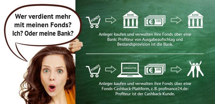 """Wer verdient mehr mit Ihren Fonds? / Sie? Oder Ihre Bank? Weiterer Text über ots und www.presseportal.de/nr/129306 / Die Verwendung dieses Bildes ist für redaktionelle Zwecke honorarfrei. Veröffentlichung bitte unter Quellenangabe: """"obs/PROfinance24.de"""""""