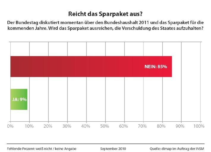 85 Prozent der Deutschen zweifeln an wirksamer Schuldenbegrenzung - Meinungsumfrage: Misstrauen in Haushaltspolitik (mit Bild)