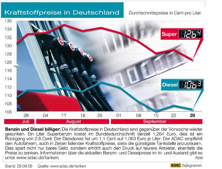 """Benzin und Diesel billiger: Die Kraftstoffpreise in Deutschland sind gegenüber der Vorwoche wieder gesunken. Ein Liter Superbenzin kostet im Bundesdurchschnitt derzeit 1,264 Euro, dies ist ein Rückgang von 2,6 Cent. Der Dieselpreis fiel um 1,1 Cent auf 1,063 Euro je Liter. Der ADAC empfiehlt den Autofahrern, auch in Zeiten fallender Kraftstoffpreise, stets die günstigste Tankstelle anzusteuern. Dies spart nicht nur bares Geld, sondern erhöht auch den Druck auf teurere Anbieter, ebenfalls die Preise zu senken. Informationen über die aktuellen Benzin- und Dieselpreise im In- und Ausland gibt es unter www.adac.de/tanken. Abdruck bitte unter: """"obs/ADAC"""""""