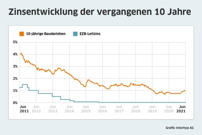 Zinsentwicklung der vergangenen zehn Jahre / Weiterer Text über ots und www.presseportal.de/nr/12620 / Die Verwendung dieses Bildes ist für redaktionelle Zwecke unter Beachtung ggf. genannter Nutzungsbedingungen honorarfrei. Veröffentlichung bitte mit Bildrechte-Hinweis.