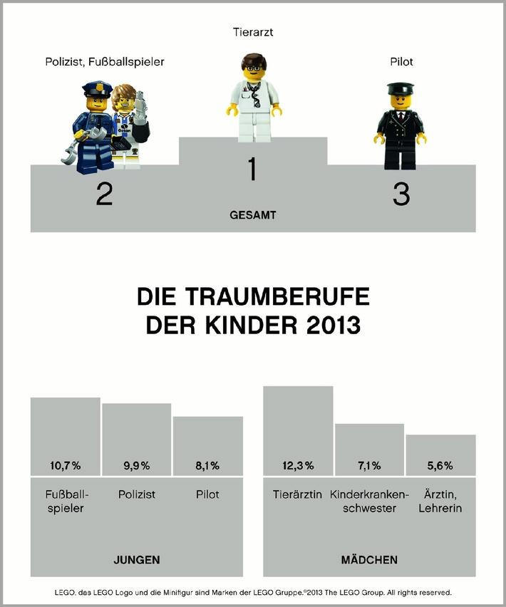 """Die Traumberufe der Kinder 2013. Infographik der LEGO GmbH, bunt. Weiterer Text über OTS und www.presseportal.de/pm/65052 / Die Verwendung dieses Bildes ist für redaktionelle Zwecke honorarfrei. Veröffentlichung bitte unter Quellenangabe: """"obs/LEGO GmbH"""""""