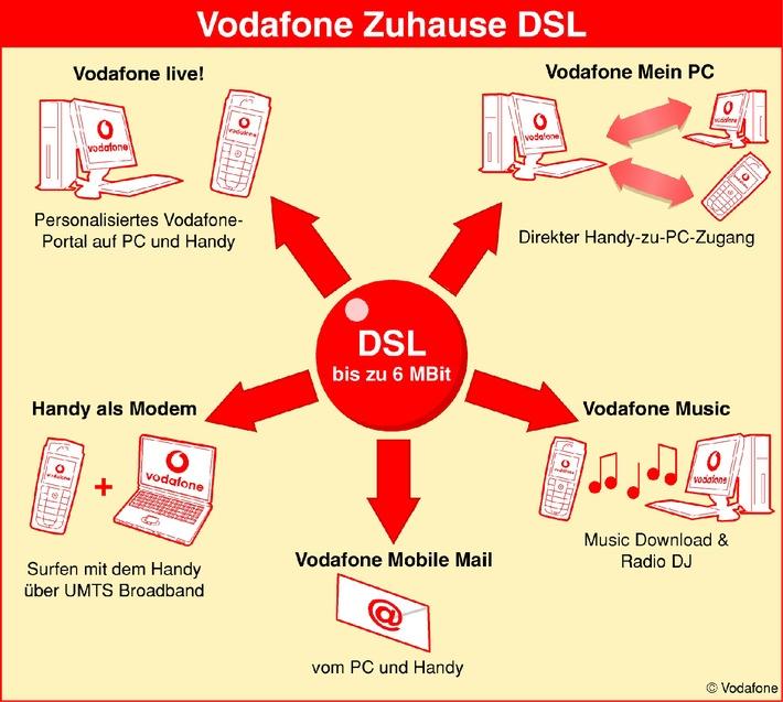 ▷ Mobile Kommunikation hat einen Namen: Vodafone (weitere Motive on