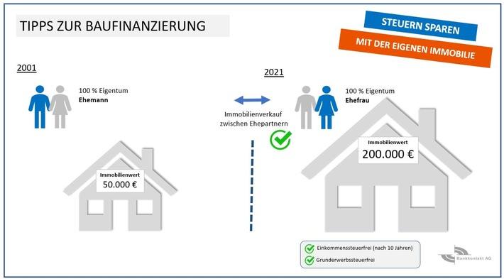 Steuern sparen mit der eigenen Immobilie / Weiterer Text über ots und www.presseportal.de/nr/156688 / Die Verwendung dieses Bildes ist für redaktionelle Zwecke unter Beachtung ggf. genannter Nutzungsbedingungen honorarfrei. Veröffentlichung bitte mit Bildrechte-Hinweis.