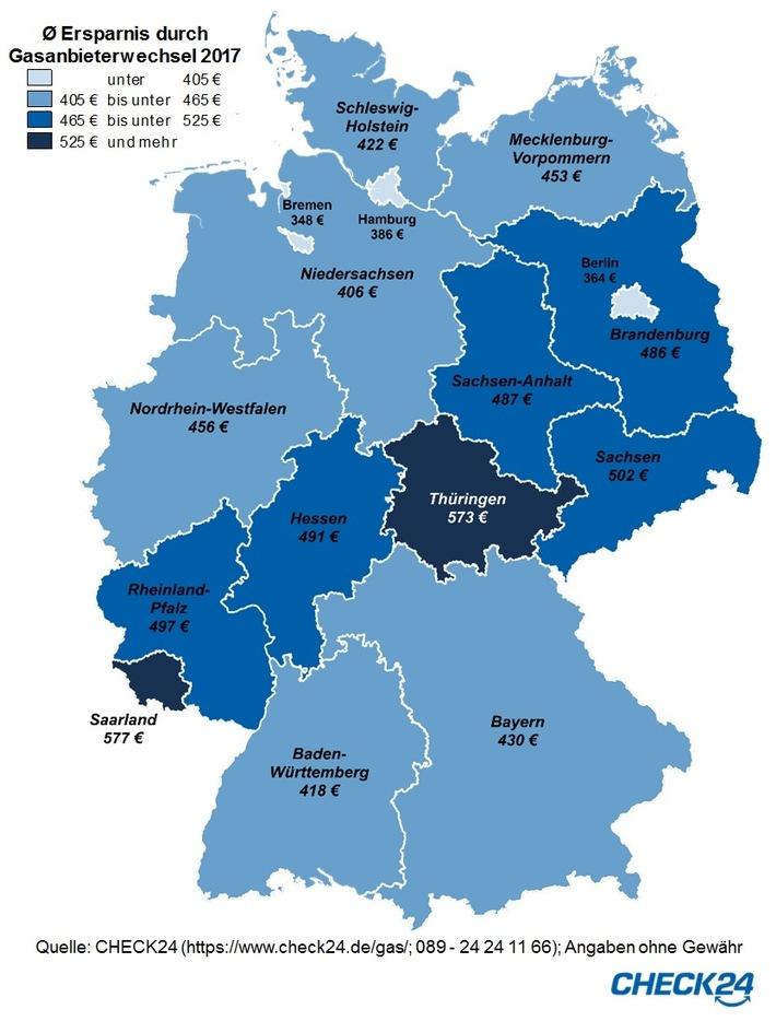 Gasanbieterwechsel: Verbraucher sparten 2017 durchschnittlich 448 Euro