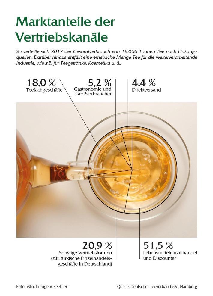 """Infografik Marktanteile der Vertriebskanäle. Weiterer Text über ots und www.presseportal.de/nr/8895 / Die Verwendung dieses Bildes ist für redaktionelle Zwecke honorarfrei. Veröffentlichung bitte unter Quellenangabe: """"obs/Deutscher Teeverband e.V./teeverband.de"""""""
